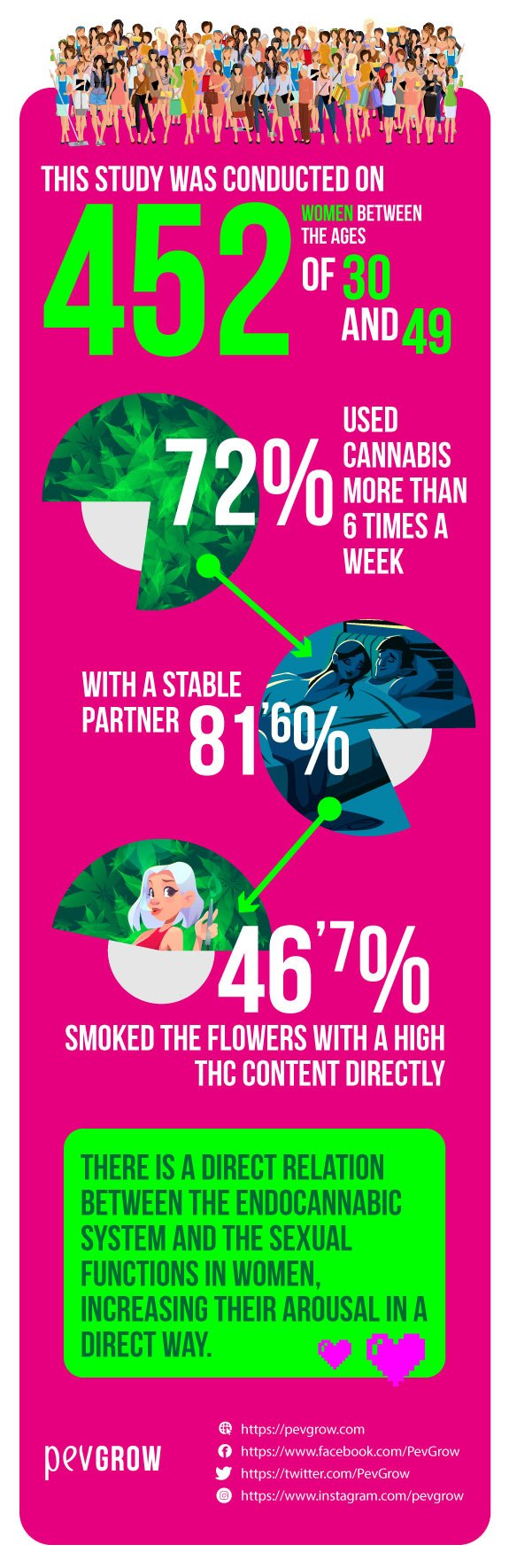 Infographics on study showing that cannabis increases pleasure in sex