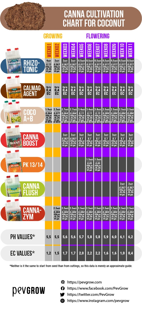 Dosage table of Canna products for growing cannabis in coconut and ideal pH and EC values