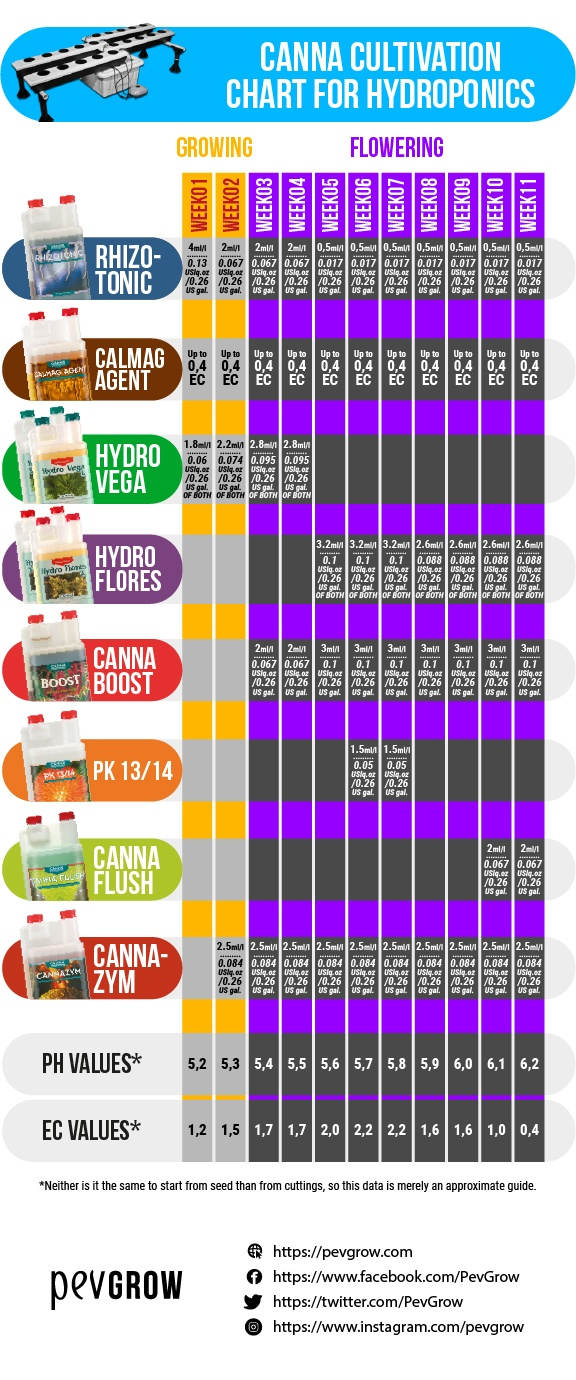 Dosage table of Canna products for growing cannabis in hydroponics and ideal pH and EC values