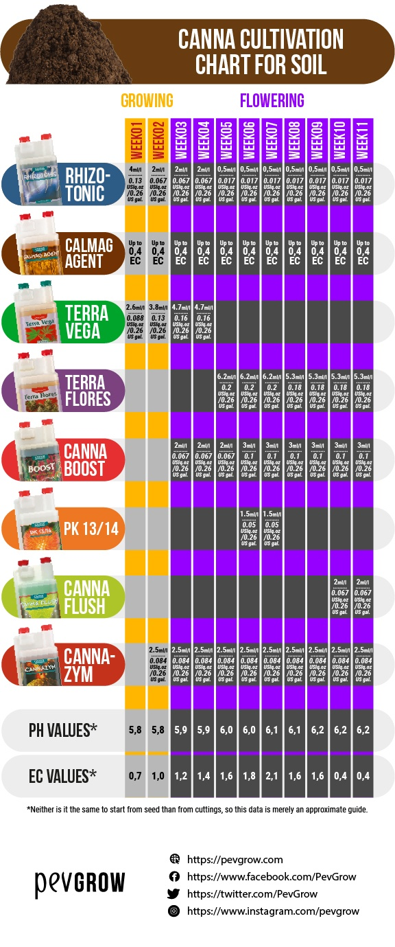Dosage table of Canna products for growing cannabis in soil and suitable pH and EC values