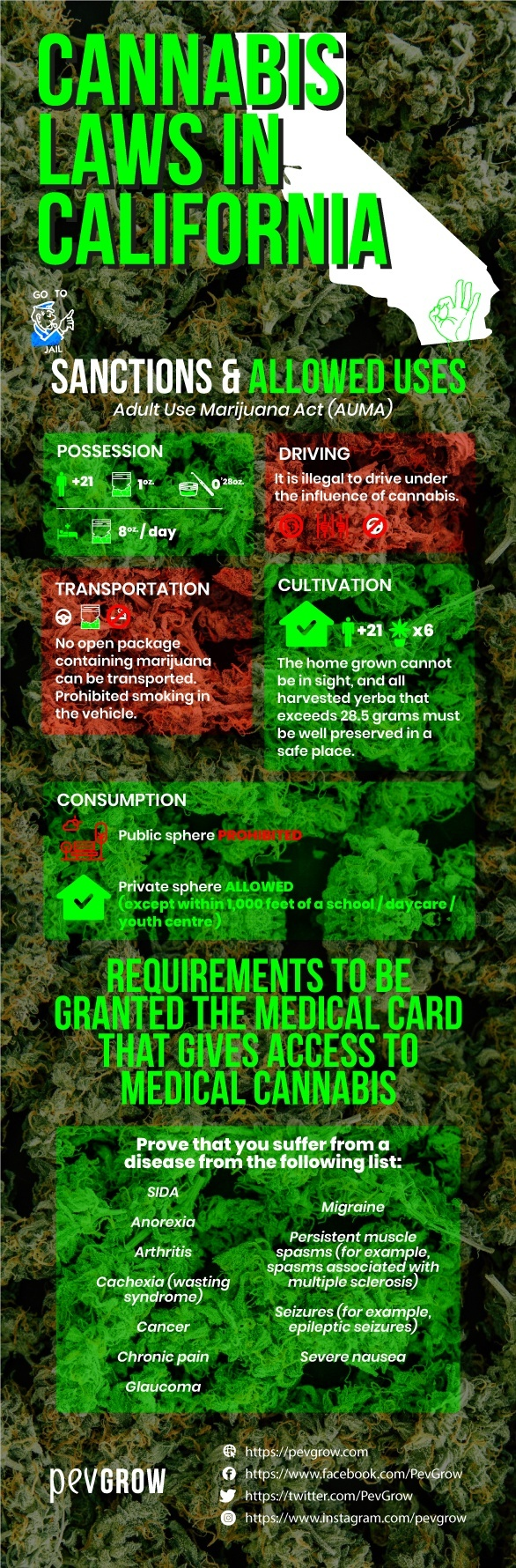 cannabis-laws-in-california-sanctions-and-allowed-uses