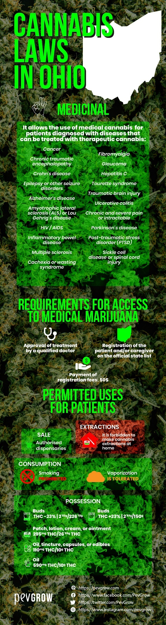 Cannabis-laws-in-Ohio-sanctions-and-permitted-uses